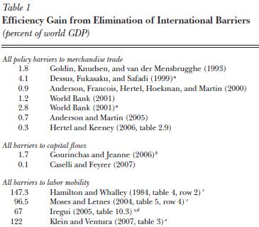 Double world gdp open borders the case for 1 case of table paper