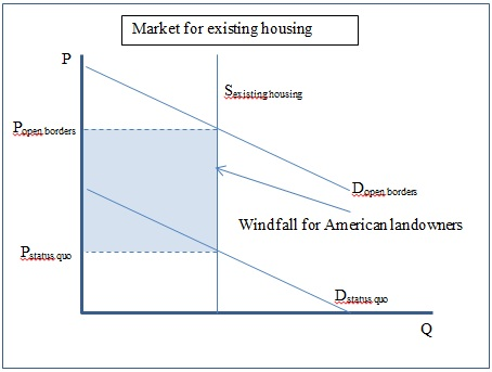 market for existing housing