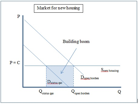 market for new housing