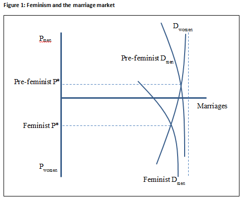 Feminism and the marriage market chart