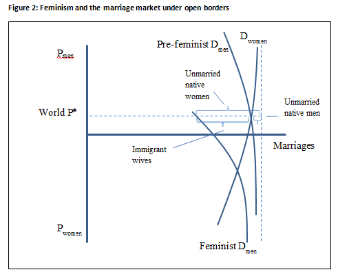 Feminism the marriage market and open borders chart