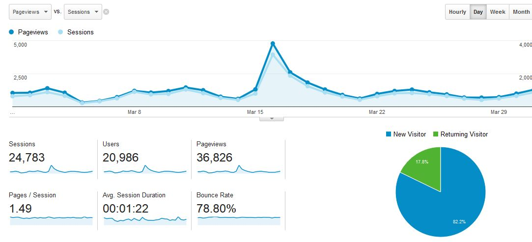 March 2015 Google Analytics screenshot