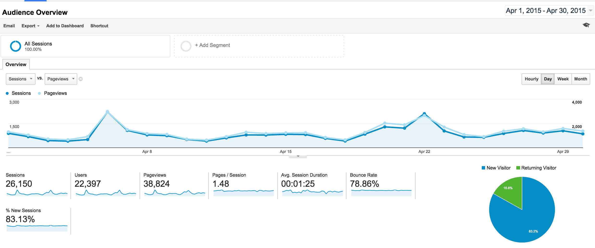 Google Analytics screenshot for April 2015 traffic