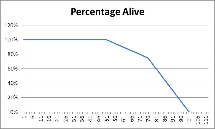 Percentage Alive