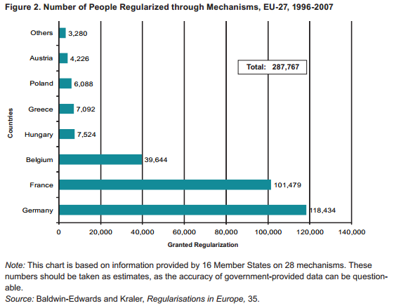 EU-27 regularizations through mechanisms