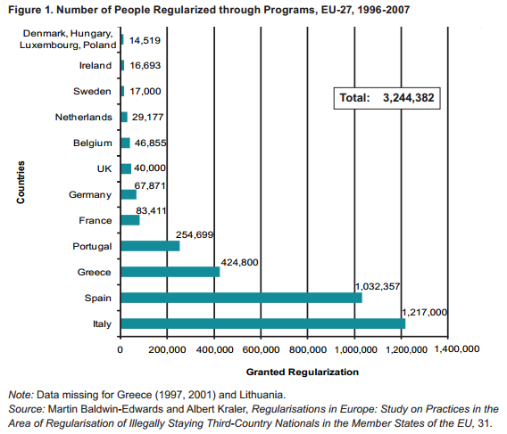 EU-27 regularizations through programs